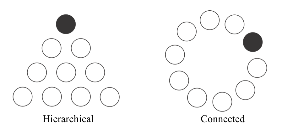 A graphic showing the difference between a hierarchical system (represented as a pyramid) and connected system (represented as a circle).
